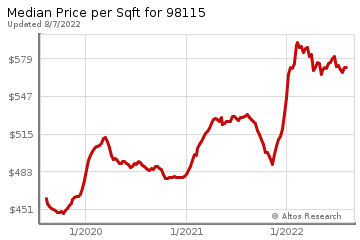Median Price Per Square Foot in Matthews Beach