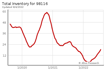 Real Estate Inventory for Alki