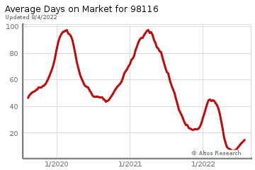 Average Days on Market for Alki