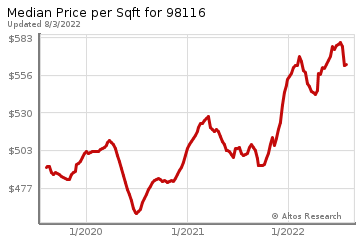 Median Price Per Square Foot in Arbor Heights