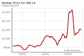 Median home prices for Delridge
