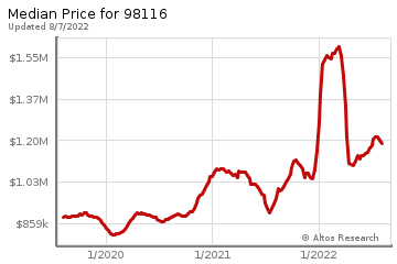 Median home prices for Alki