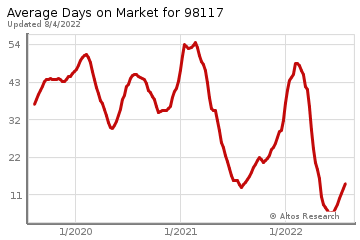 Average Days on Market for Windermere