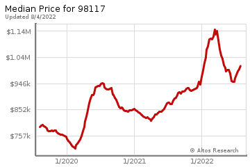 Median home prices for Windermere
