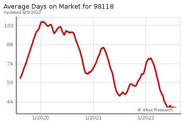 Average Days on Market for Bryn Mawr
