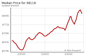 Median home prices for N Beacon Hill