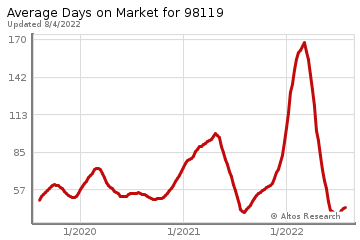 Average Days on Market for Queen Anne
