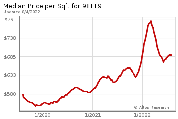 Median Price Per Square Foot in South Lake Union