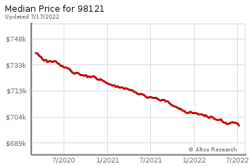 Median home prices for Belltown