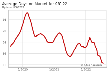 Average Days on Market for First Hill