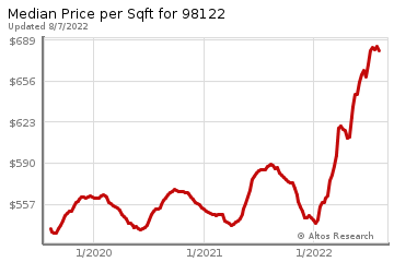 Median Price Per Square Foot in First Hill