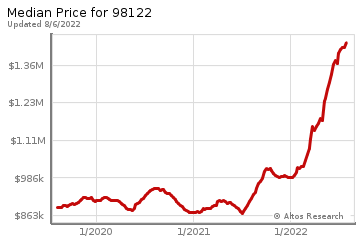Median home prices for First Hill