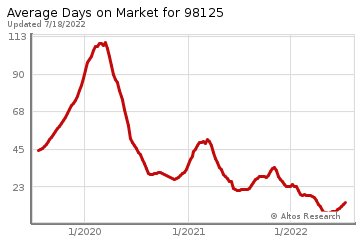 Average Days on Market for Matthews Beach