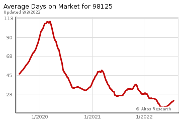 Average Days on Market for Lake City