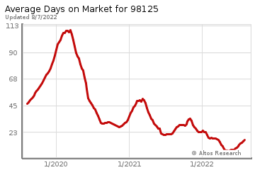Average Days on Market for Cedar Park