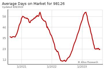 Average Days on Market for Gatewood