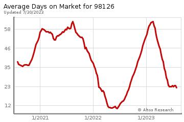Average Days on Market for Belvidere