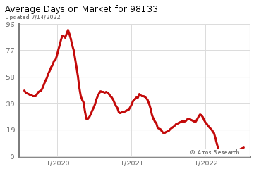 Average Days on Market for Hawthorne Hills