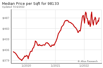 Median Price Per Square Foot in Hawthorne Hills
