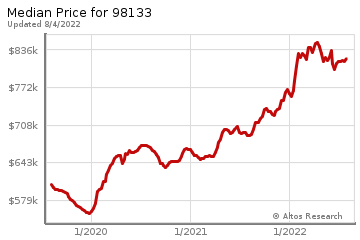 Median home prices for Hawthorne Hills