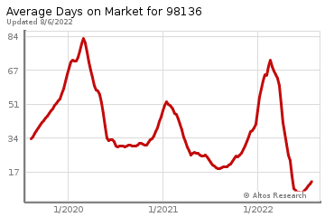 Average Days on Market for Shorewood