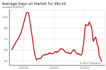 Average Days on Market for Mt Baker