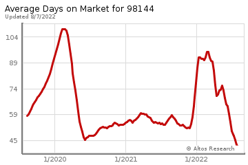Average Days on Market for Rainier Beach