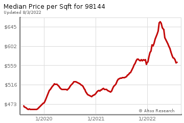 Average Home Price Per Square Foot in Leschi