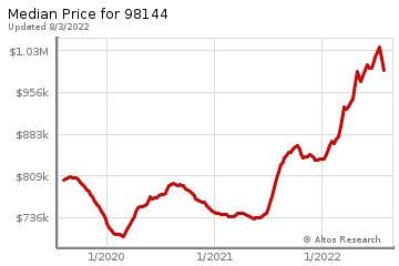Median home prices for Leschi