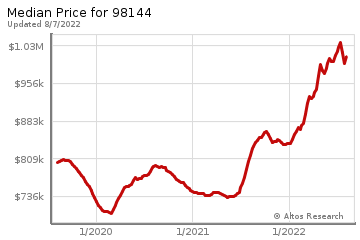 Median home prices for Rainier Beach