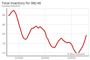 Real Estate Inventory for West Seattle