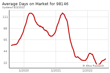 Average Days on Market for Beach Drive