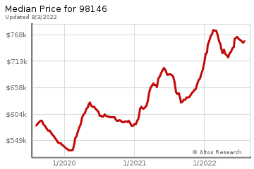 Median home prices for Shorewood