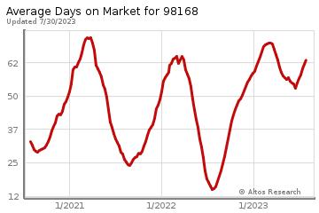 Average Days on Market for Brighton