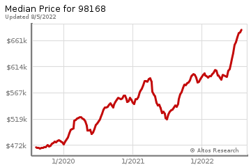 Median home prices for Brighton