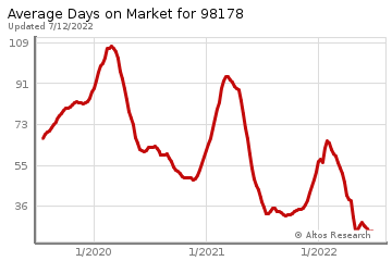 Average Days on Market for Georgetown