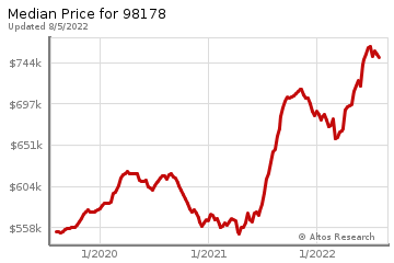 Median home prices for South Park