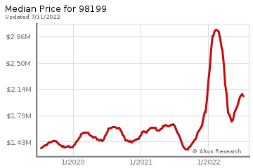 Median home prices for Magnolia