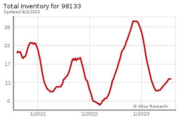 Real Estate Inventory for Shoreline