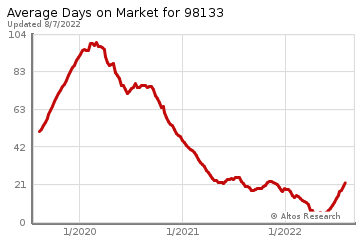 Average Days on Market for Shoreline