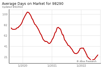 Average Days on Market for Snohomish