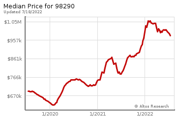 Median home prices for Snohomish
