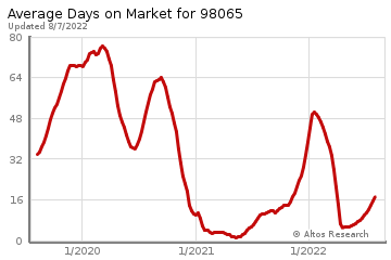 Average Days on Market for Snoqualmie