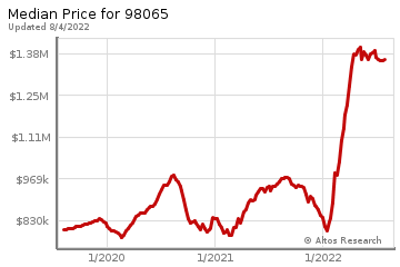 Median home prices for Snoqualmie