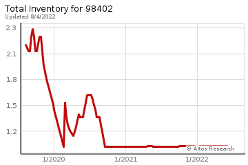 Real Estate Inventory for Tacoma