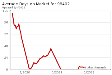 Average Days on Market for Tacoma