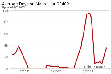 Average Days on Market for Tacoma