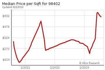 Average Home Price Per Square Foot in Tacoma