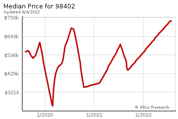 Median home prices for Tacoma