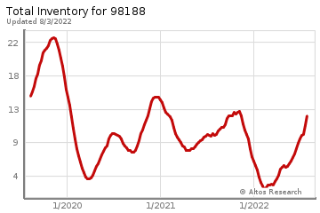 Real Estate Inventory for Tukwila